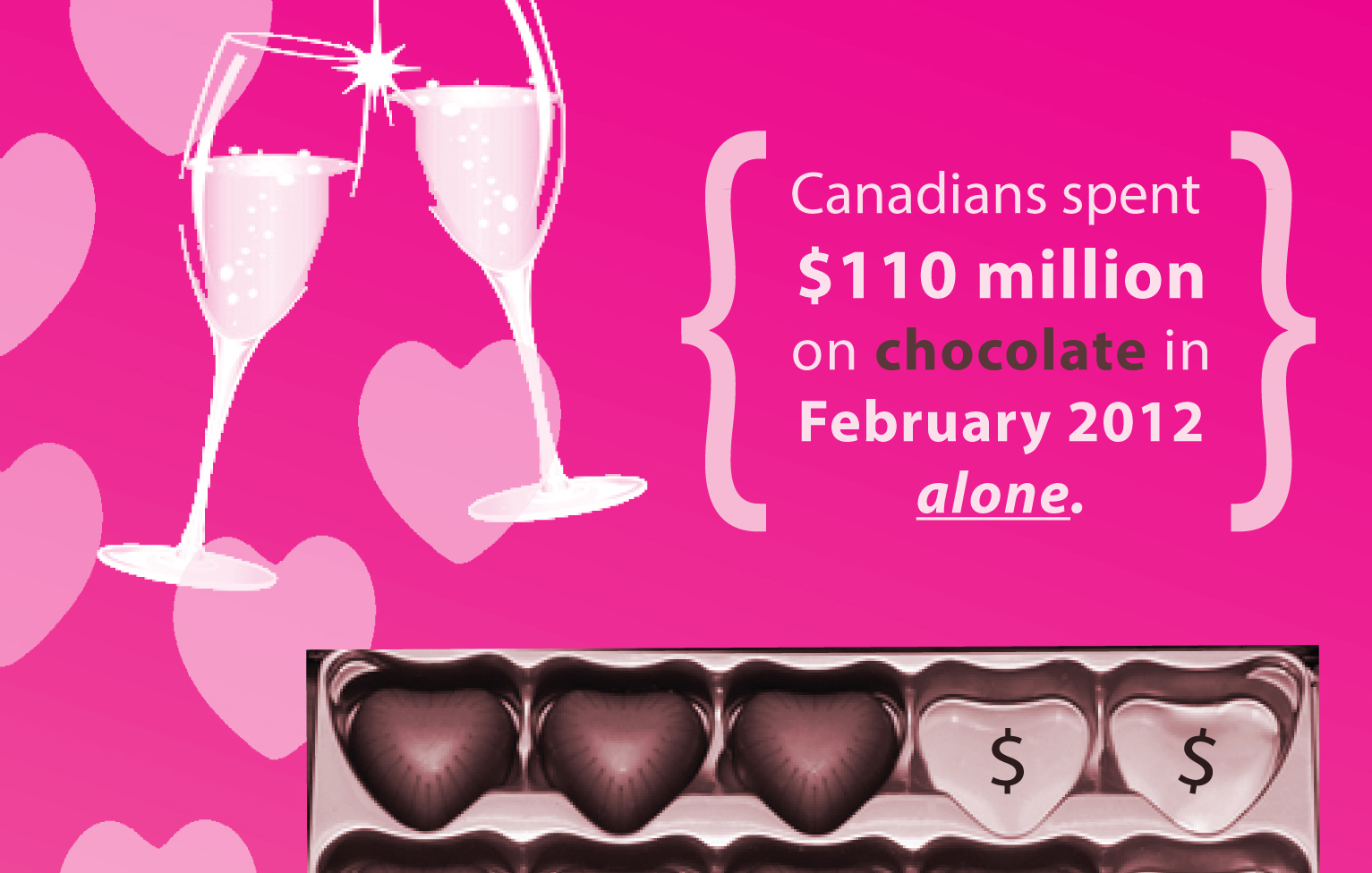 Infographic Opportunity Cost Of Valentine S Day Chocolate In Canada